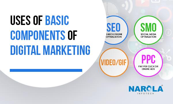 uses-of-basic-components-of-digital-marketing Thumb